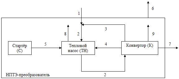 Общая блок-схема НПТЭ-преобразователя